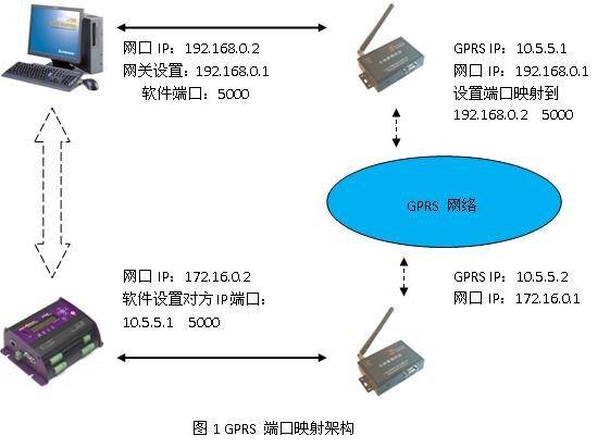 在绝大部分的GPRS应用环境中,我们都不需要GPRS DTU设备支持端口映射,大多数时候端口映射我们都是在宽带的路由器上设置。 只有当一个GPRS的应用环境具有如下要求时,我们就需要GPRS DTU支持端口映射了。这些要求是: 1)现场设备是网络口的,并且使用TCP/UDP方式传输数据; 2)中心接收数据的软件工作模式是TCP/UDP的; 3)中心和现场都使用专用APN SIM卡; 4)需要快速将现场设备和中心软件互通的情况。 如果应用有这些要求时,我们最简单的解决办法就是使用正伟网络口GPRS DTU(